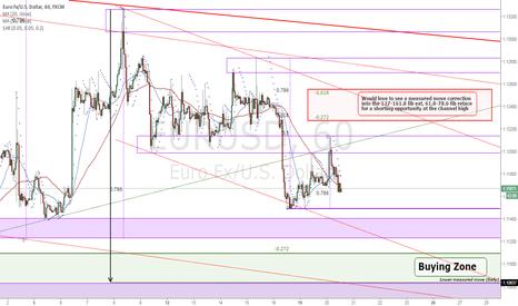 EURUSD: EURUSD Price structure analysis (1 Hour)