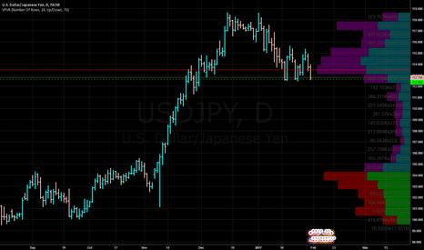 USDJPY: USDJPY- Hitting Support Line ( Green dashed lines)
