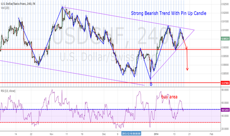 USDCHF: strong bearsh trend