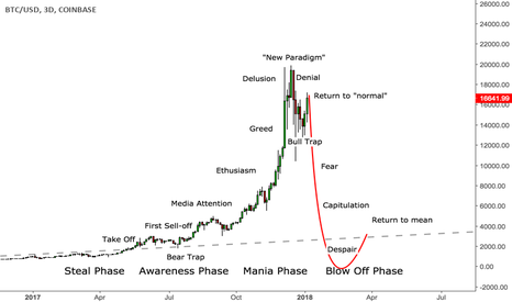 """BTCUSD: Jean-Paul Rodrigues """"Stages of a Bubble"""""""