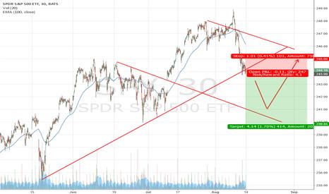 SPY: $SPY More Volatility Ahead