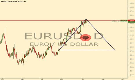 EURUSD: EURUSD SELL OPPORTUNITY ... ILUMINATI CONFIRMED