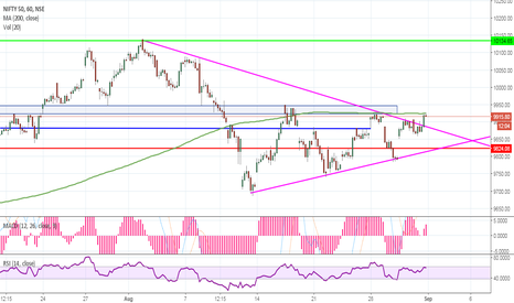 NIFTY: NIFTY breakout from downward trendline