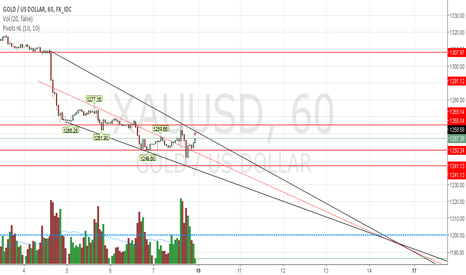 XAUUSD: gold move to inside channel downtrend