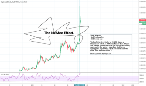 DGBBTC: The *$McAfee$* Effect on Crypto- $DGB Digibyte Super Pump $$$