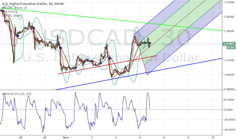 USDCAD: USDCAD Long position from first week of November