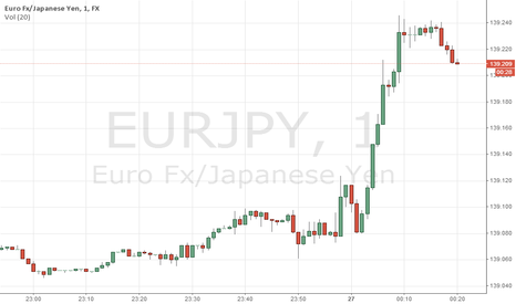 EURJPY: Never give up