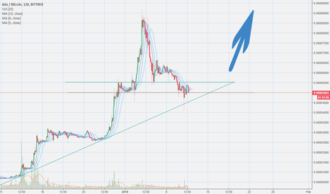 ADABTC: Are we going this way now ?