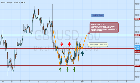 GBPUSD: ANOTHER REASON FOR LONG POSITION ON GBPUSD
