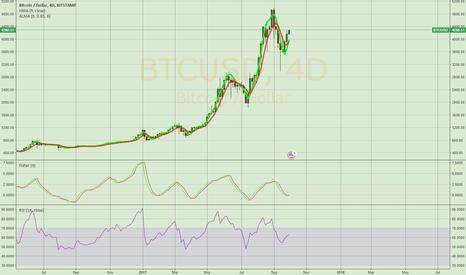BTCUSD: Bitcoin in a new trend