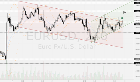 EURUSD: EURUSD выход из канала, цель 1.10000