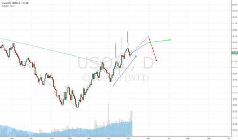 USOIL: See the graphic