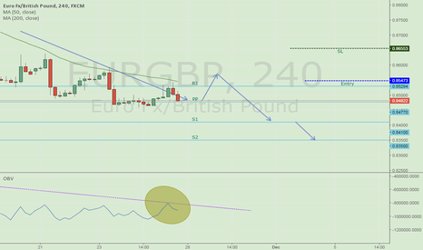 EURGBP: EURGBP to retrace - best to short at pull back