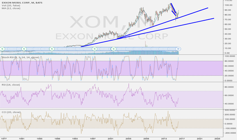 XOM: Right on that line