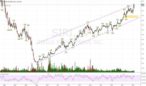 SIRI: Taking profits