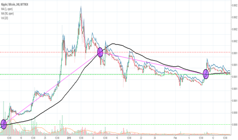 XRPBTC: Ripple (XRP) Long-term Trend Analysis. Which Direction Now?