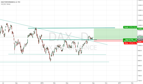 DAX: DAX - Continues Long in med term