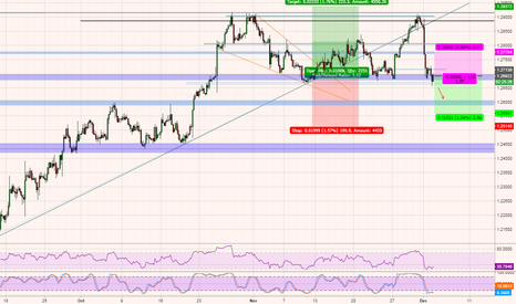 USDCAD: USDCAD - At support area, trade entry developing