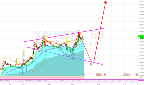 XAUUSD: Possible pattern on Gold