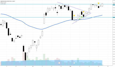 AAL: Is this the AAL Breakout?