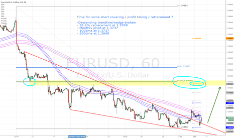 EURUSD: Time for a retracement ?