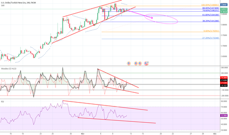 USDTRY: divergence on usdtry in4h chart