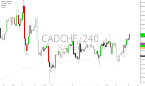 CADCHF: Long CADCHF on 4 Hour range breakout