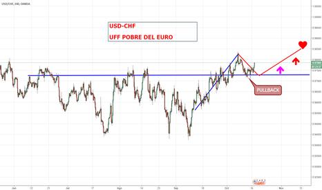 USDCHF: USD-CHF