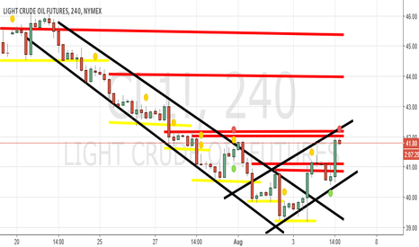 CL1!: Target of $42.17 is coming.