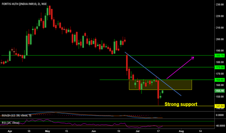 FORTIS: Good bounce from strong support - Fortis