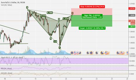 EURUSD: bearish cypher pattern —Euro/US Dollar
