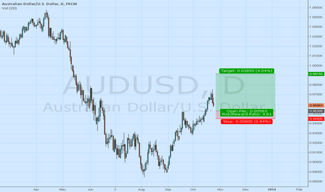 AUDUSD: Wait 0.9530 before buying the dip and go long AUDUSD