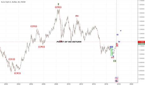 EURUSD: DOLLAR to EUR @ point of no return