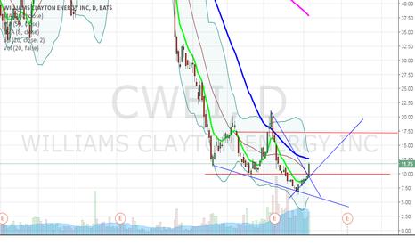 CWEI: $CWEI breakout