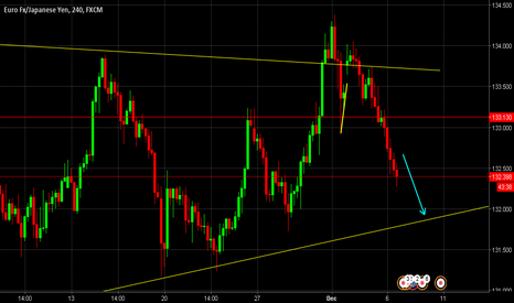 EURJPY: EURJPY Sellers are in control