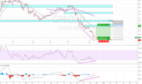 GPRO: GPRO looking for a bottom.