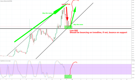 MCOBTC: MCO , Buy the rumor, sell the FUD, buy the NEWS
