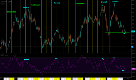 DXY: RSI/DXY Divergence hints USD may reverse to rally on FOMC Mins