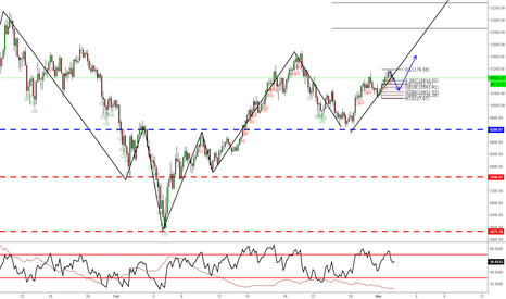 BTCUSD: Potential Trend Continuation Move Up on Daily and 4h Timeframes