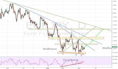EURJPY: Long Divergenz Wolfwave