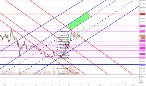 BCHUSD: BCH/USD продолжение восходящего тренда и новые высоты.