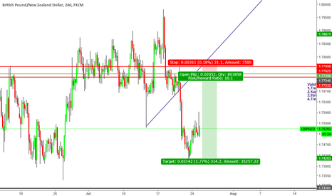GBPNZD: ''Trade what you see not what you think''