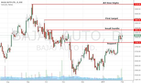BAJAJ_AUTO: Bajaj Auto - About to take off?