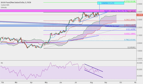 GBPNZD: GBPNZD waiting for triangle breakout