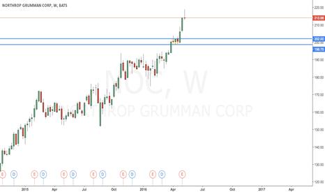 NOC: Northrup Grumman Corps