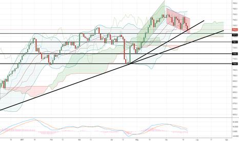 UKX: Fase laterale/leggermente discendente per il FTSE 100 ?
