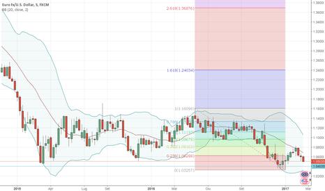 EURUSD: EUR/USD, prossimo target short