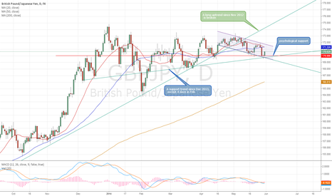 GBPJPY: Short term uptrend , mid term side
