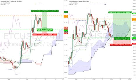 ETCUSD: ETCUSD swing trade bullish