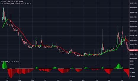 VIABTC: Viacoin 1000% Profit Potential - Long Term Hold